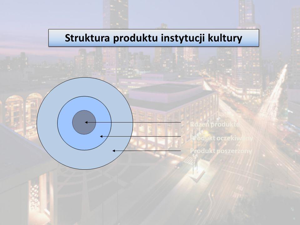 Struktura produktu instytucji kultury Rdzeń produktu Produkt oczekiwany Produkt poszerzony