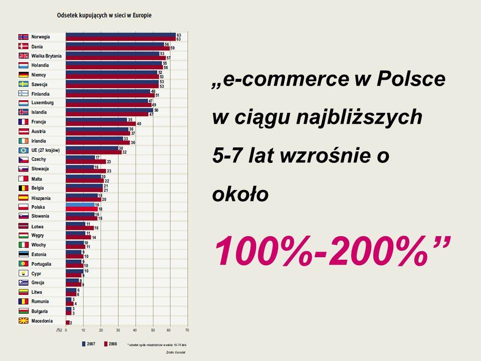 e-commerce w Polsce w ciągu najbliższych 5-7 lat wzrośnie o około 100%-200%