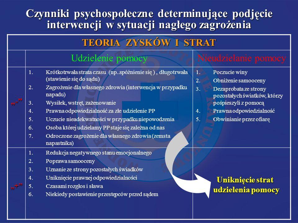 Czynniki psychospołeczne determinujące podjęcie interwencji w sytuacji nagłego zagrożenia TEORIA ZYSKÓW I STRAT Udzielenie pomocyNieudzielanie pomocy