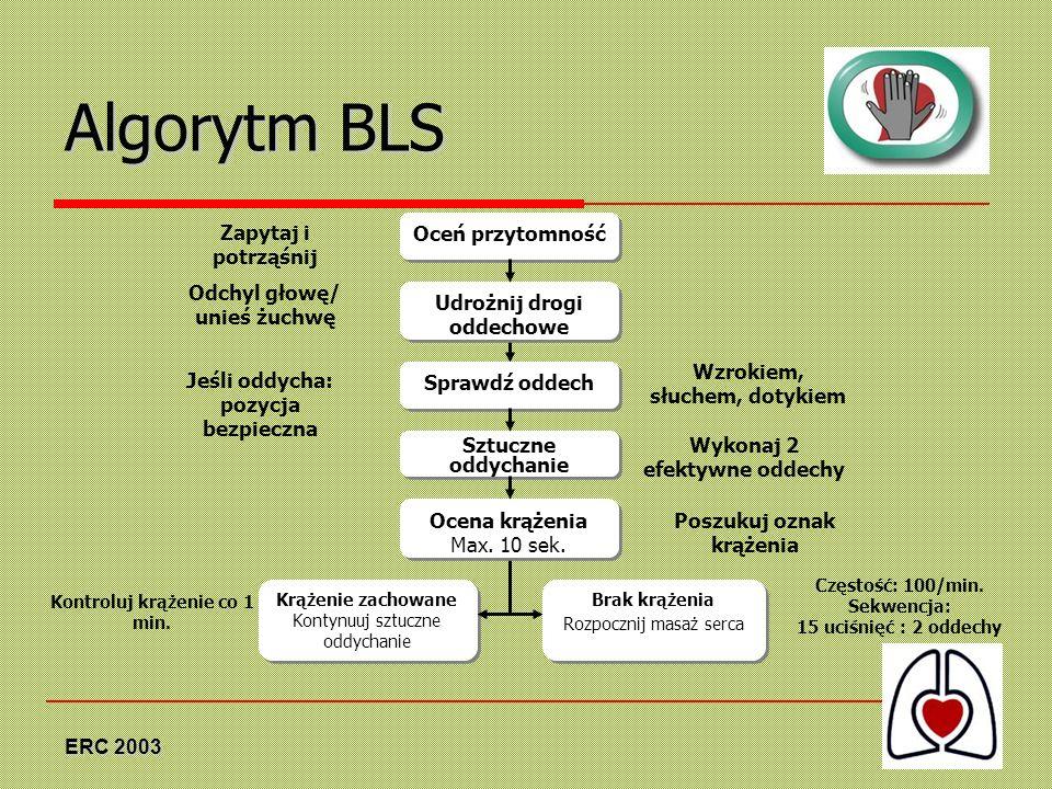 ERC 2003 Algorytm BLS Oceń przytomność Zapytaj i potrząśnij Udrożnij drogi oddechowe Odchyl głowę/ unieś żuchwę Sprawdź oddech Wzrokiem, słuchem, doty