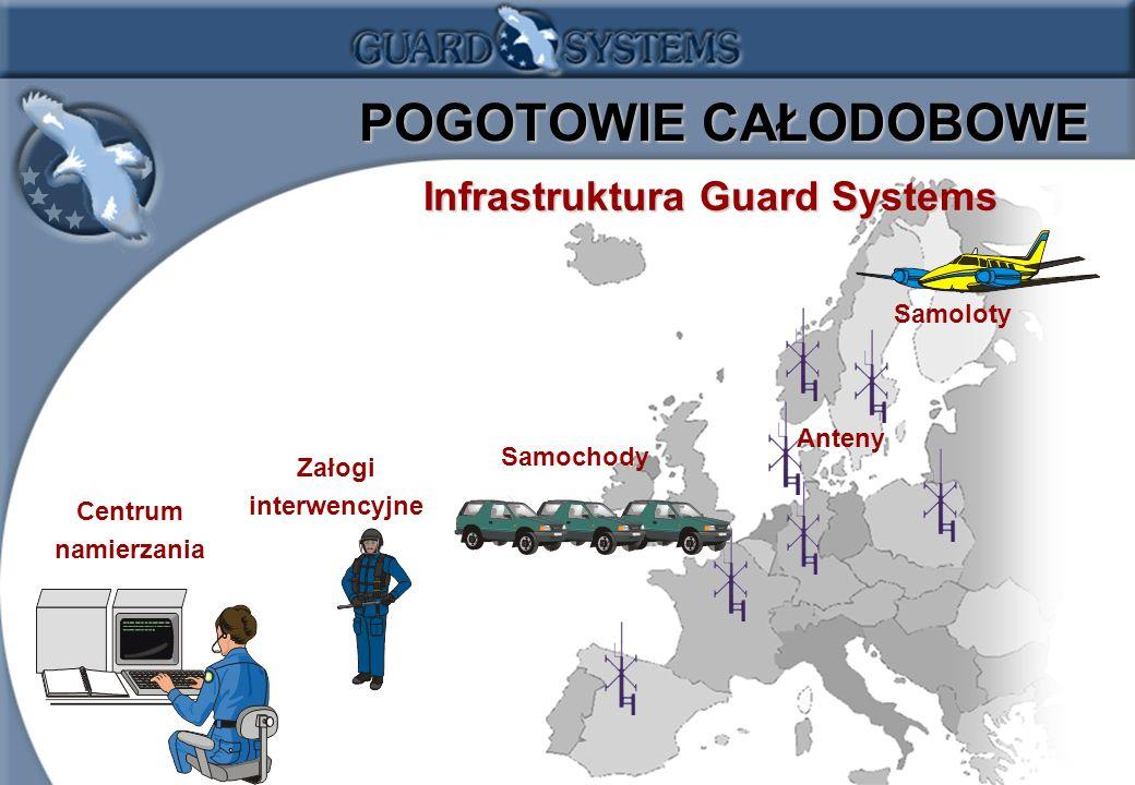 1.6 POGOTOWIE CAŁODOBOWE POGOTOWIE CAŁODOBOWE InfrastrukturaGuard Systems Infrastruktura Guard Systems Anteny Centrum namierzania Załogi interwencyjne Samoloty Samochody