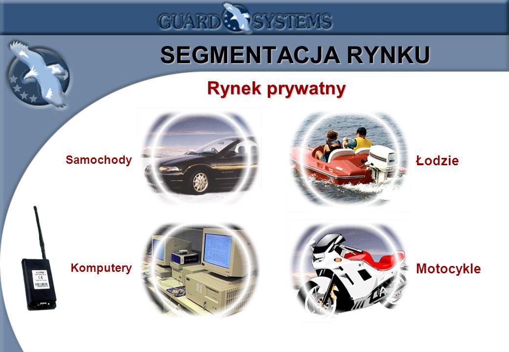 1.8 SEGMENTACJA RYNKU Rynek prywatny Rynek prywatny Samochody Komputery Łodzie Motocykle