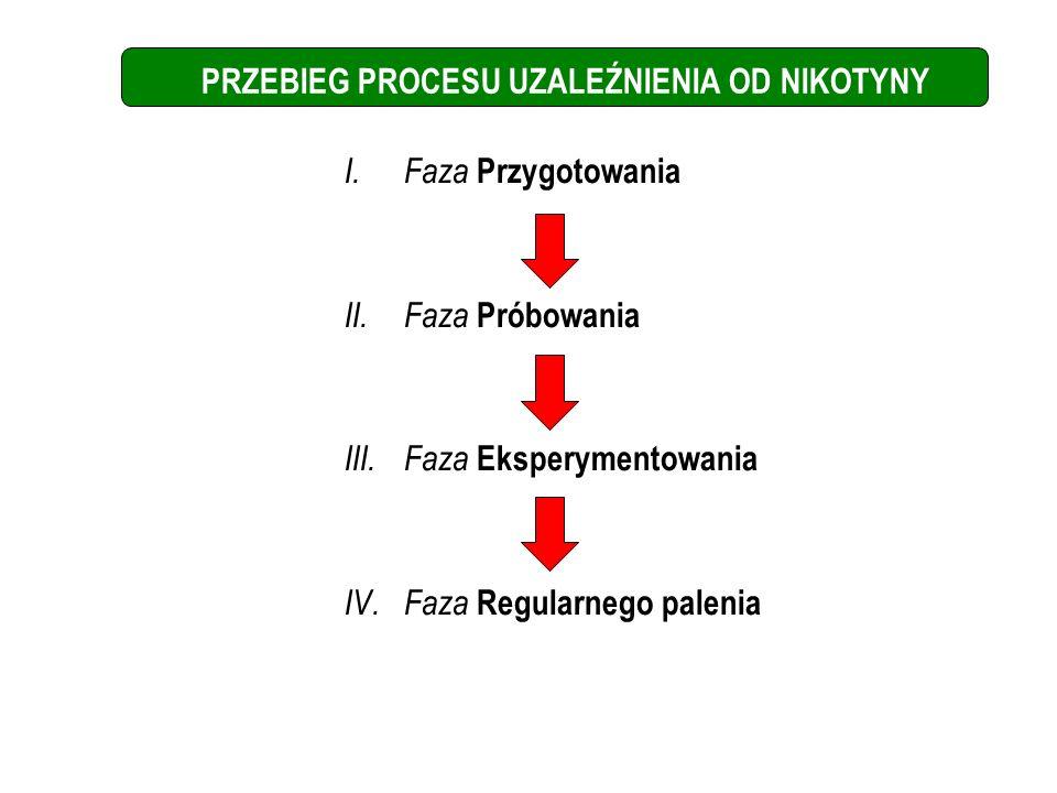 PRZEBIEG PROCESU UZALEŹNIENIA OD NIKOTYNY I.Faza Przygotowania II.Faza Próbowania III.Faza Eksperymentowania IV.Faza Regularnego palenia