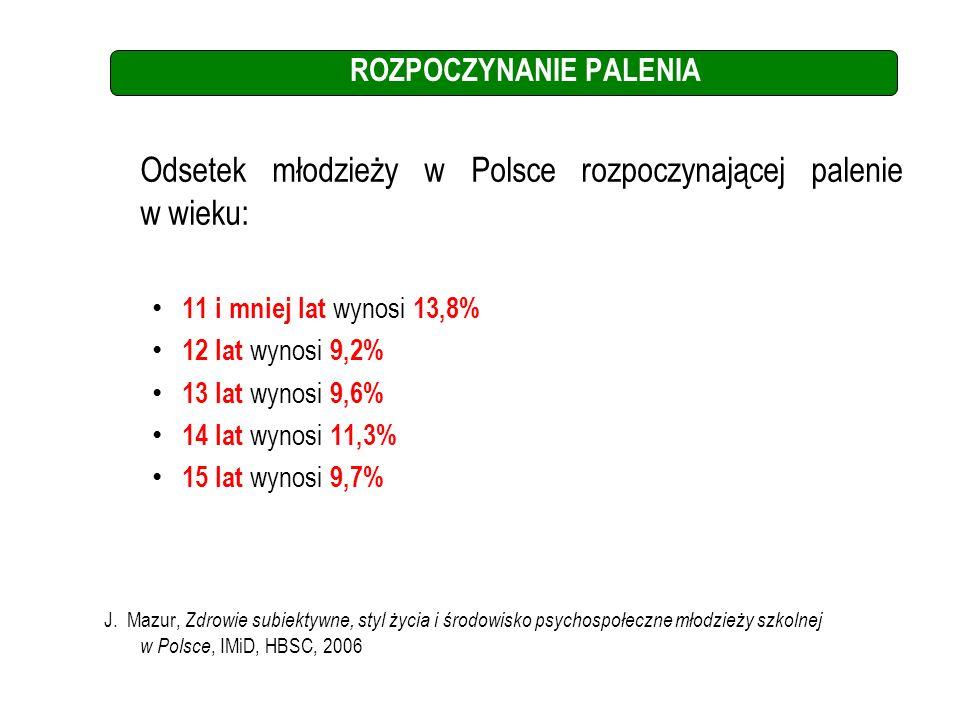 ROZPOCZYNANIE PALENIA Odsetek młodzieży w Polsce rozpoczynającej palenie w wieku: 11 i mniej lat wynosi 13,8% 12 lat wynosi 9,2% 13 lat wynosi 9,6% 14