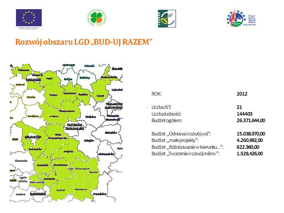 ROK:2012 Liczba JST:21 Liczba ludności:144403 Budżet ogółem:26.371.644,00 Budżet Odnowa i rozwój wsi:15.038.970,00 Budżet małe projekty:4.260.992,00 Budżet Różnicowanie w kierunku…:622.360,00 Budżet Tworzenie i rozwój mikro-:1.528.426,00 Rozwój obszaru LGD BUD-UJ RAZEM 10