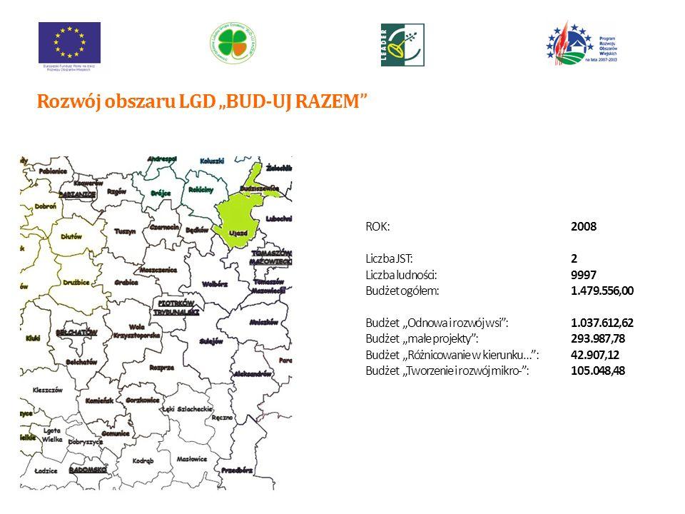 ROK:2008 Liczba JST:4 Liczba ludności:17 626 Budżet ogółem:2.608.648,00 Budżet Odnowa i rozwój wsi:1.419.616,00 Budżet małe projekty:205.000,00 Budżet Różnicowanie w kierunku…:210.000,00 Budżet Tworzenie i rozwój mikro-:210.000,00 Rozwój obszaru LGD BUD-UJ RAZEM 7