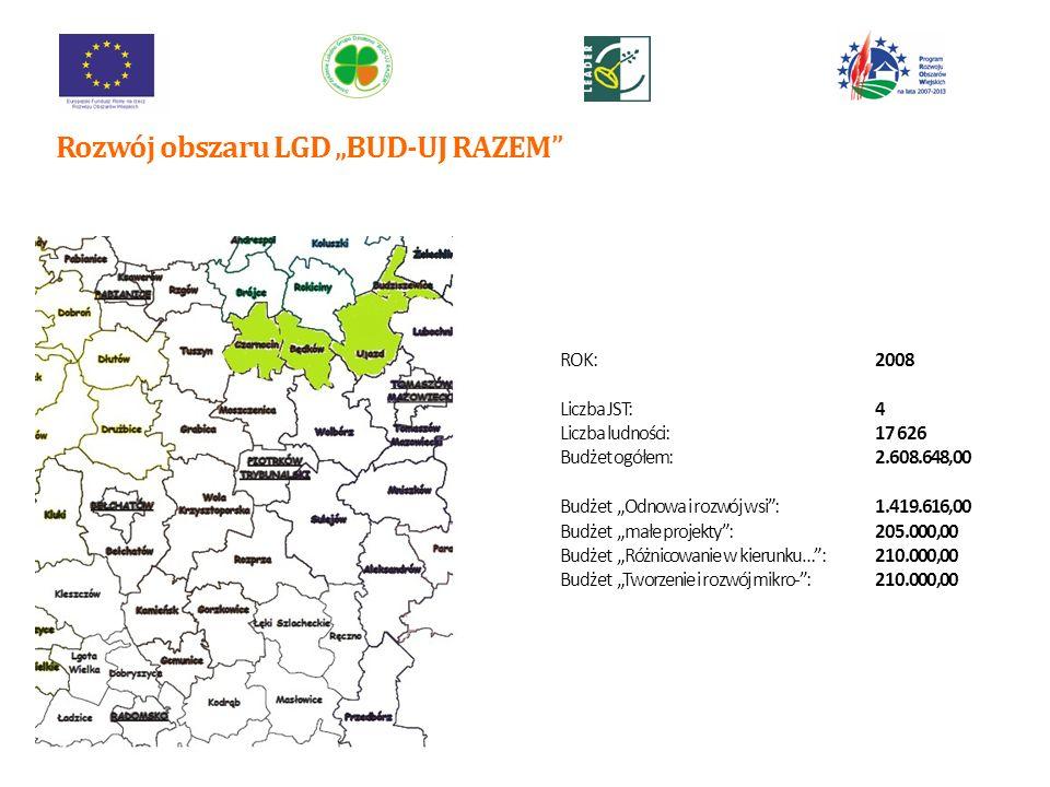 ROK:2009 Liczba JST:7 Liczba ludności:48.150,00 Budżet ogółem:7.126.200,00 Budżet Odnowa i rozwój wsi:3.909.780,00 Budżet małe projekty:558.540,00 Budżet Różnicowanie w kierunku…:558.540,00 Budżet Tworzenie i rozwój mikro-:558.540,00 Rozwój obszaru LGD BUD-UJ RAZEM 8