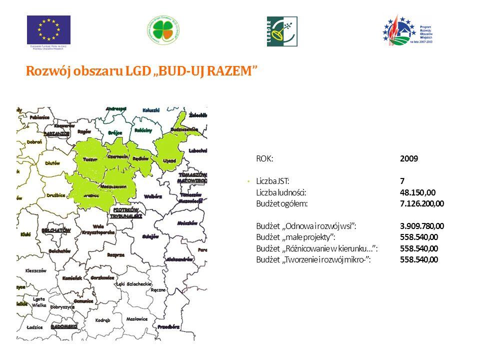 ROK:2011 Liczba JST:17 Liczba ludności:123620 Budżet ogółem:18.295.760,00 Budżet Odnowa i rozwój wsi:9.910.944,00 Budżet małe projekty:1.560.992,00 Budżet Różnicowanie w kierunku…:472360,00 Budżet Tworzenie i rozwój mikro-:2.395.624,00 Rozwój obszaru LGD BUD-UJ RAZEM 9