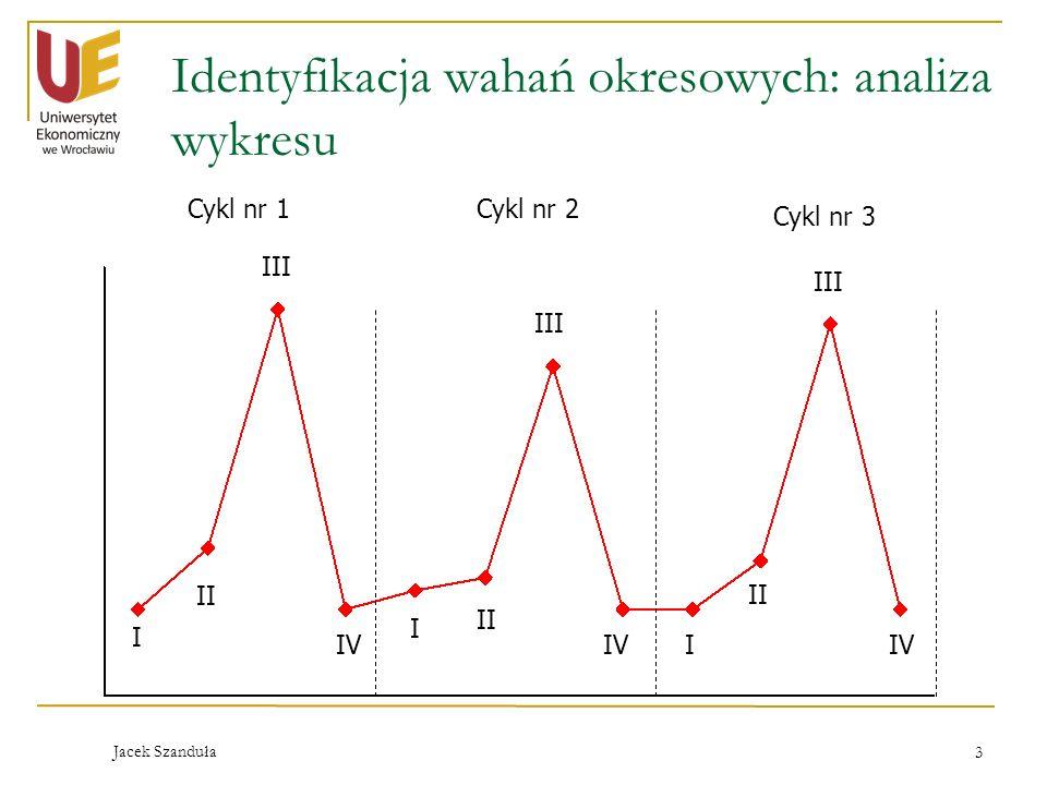 Jacek Szanduła 3 Identyfikacja wahań okresowych: analiza wykresu I I I II III IV Cykl nr 1Cykl nr 2 Cykl nr 3