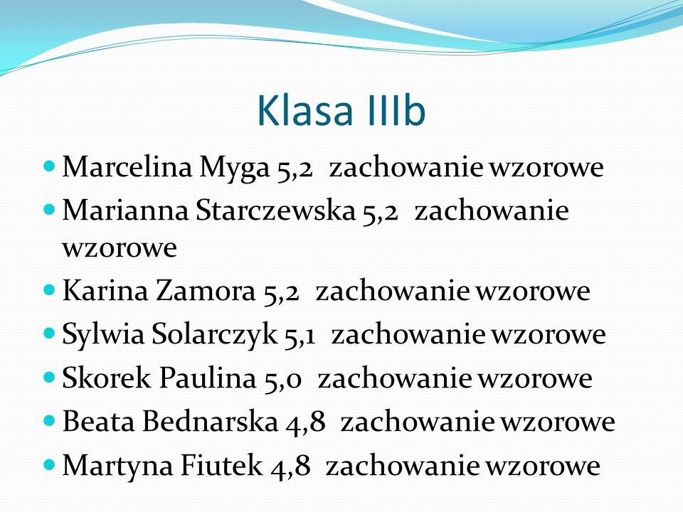 Klasa IIIb Marcelina Myga 5,2 zachowanie wzorowe Marianna Starczewska 5,2 zachowanie wzorowe Karina Zamora 5,2 zachowanie wzorowe Sylwia Solarczyk 5,1