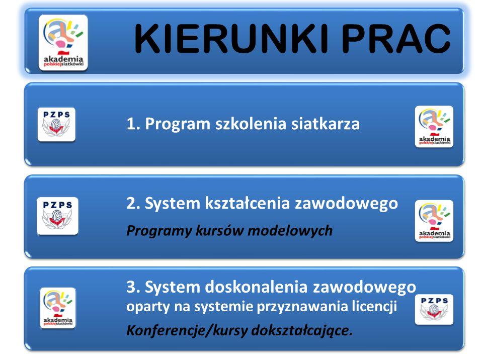 KIERUNKI PRAC 1. Program szkolenia siatkarza 2. System kształcenia zawodowego Programy kursów modelowych 3. System doskonalenia zawodowego oparty na s