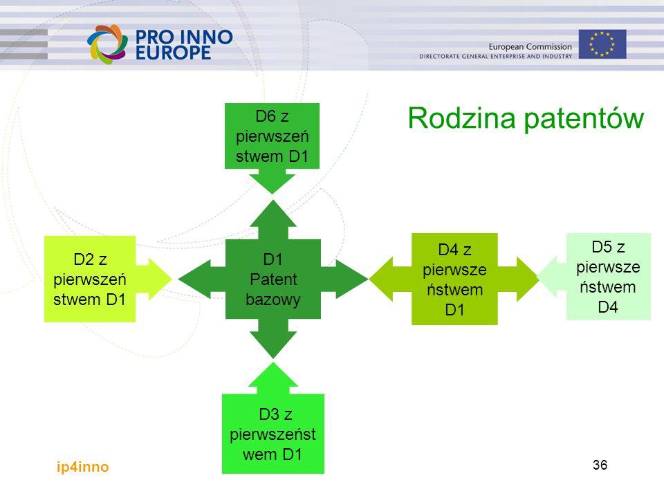 ip4inno 36 Rodzina patentów D1 Patent bazowy D2 z pierwszeń stwem D1 D3 z pierwszeńst wem D1 D4 z pierwsze ństwem D1 D5 z pierwsze ństwem D4 D6 z pierwszeń stwem D1