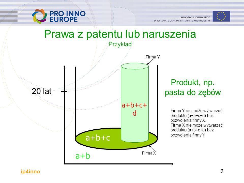 ip4inno 9 Prawa z patentu lub naruszenia Przykład a+b+c 20 lat a+b Produkt, np.