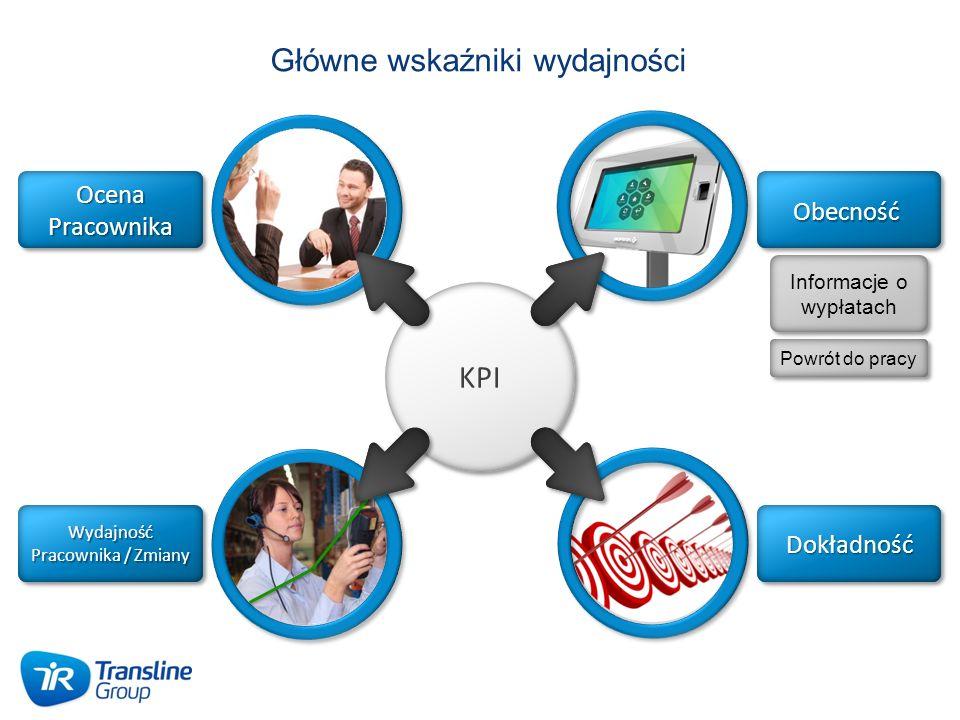 Główne wskaźniki wydajności Obecność Dokładność Wydajność Pracownika / Zmiany Ocena Pracownika KPI Informacje o wypłatach Powrót do pracy