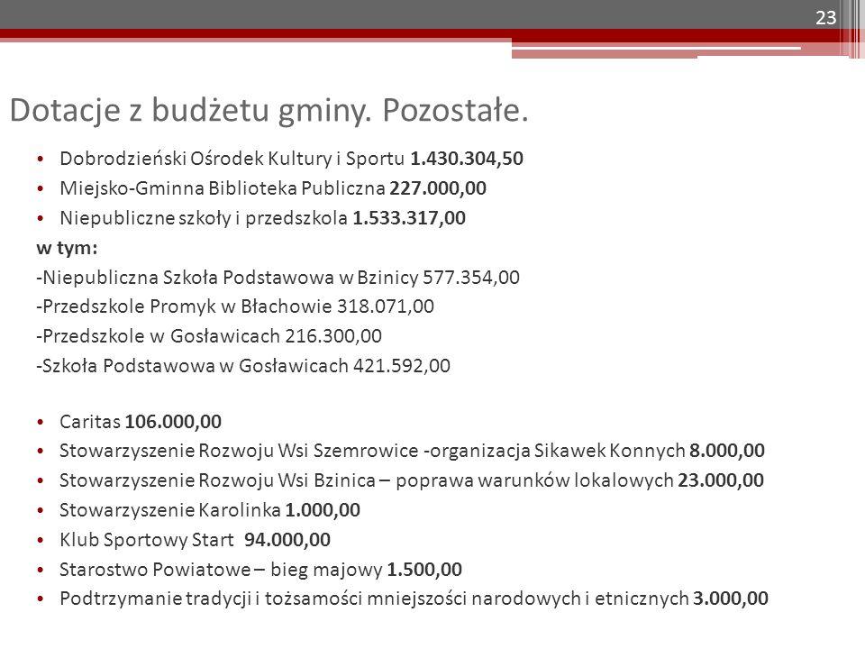 Dotacje z budżetu gminy. Pozostałe.