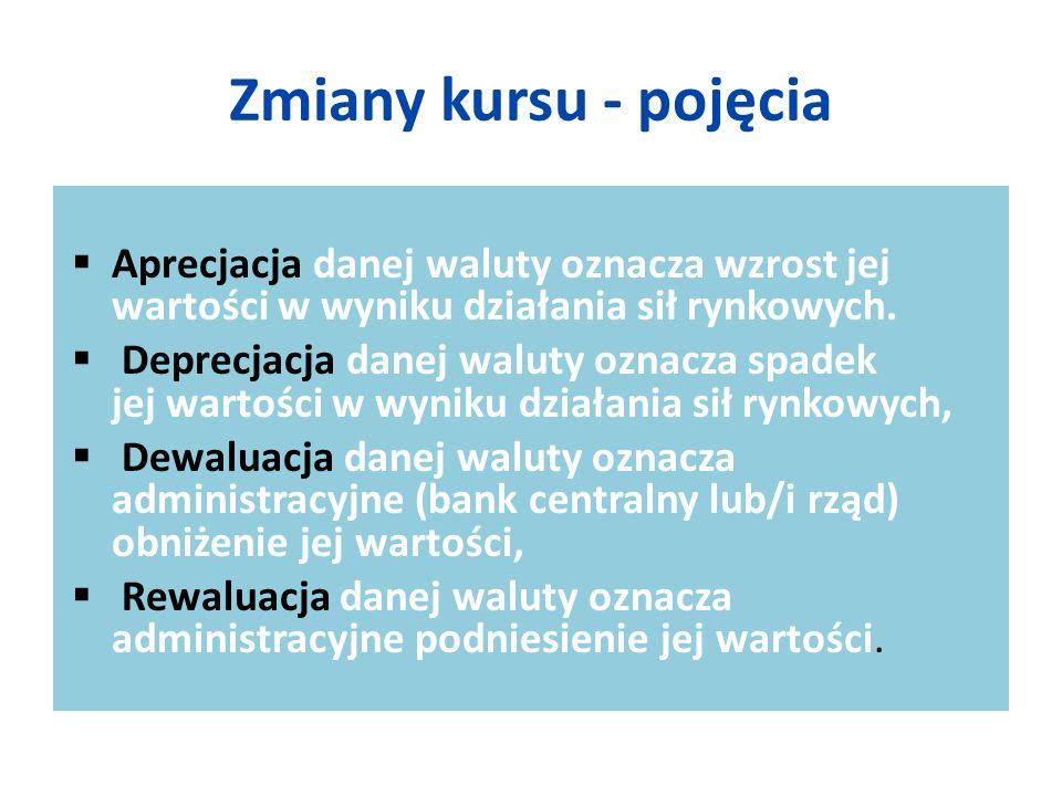 Zmiany kursu - pojęcia  Aprecjacja danej waluty oznacza wzrost jej wartości w wyniku działania sił rynkowych.  Deprecjacja danej waluty oznacza spad