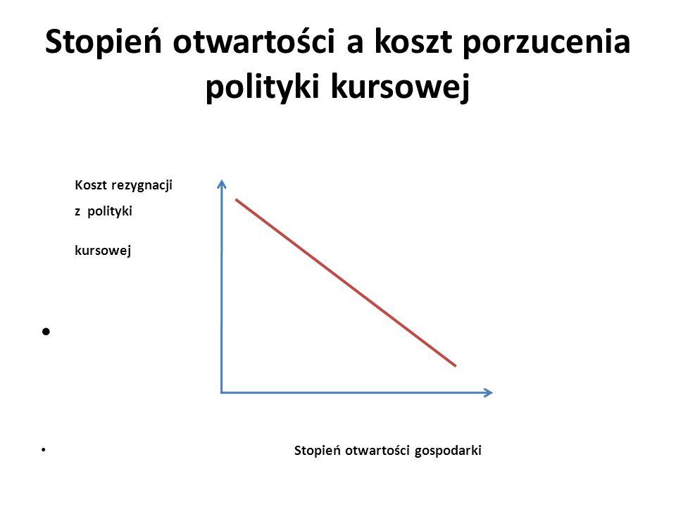 Stopień otwartości a koszt porzucenia polityki kursowej Koszt rezygnacji z polityki kursowej Stopień otwartości gospodarki