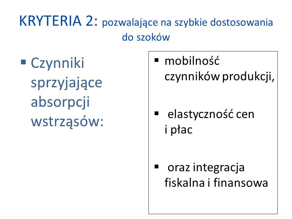 KRYTERIA 2: pozwalające na szybkie dostosowania do szoków  Czynniki sprzyjające absorpcji wstrząsów:  mobilność czynników produkcji,  elastyczność cen i płac  oraz integracja fiskalna i finansowa
