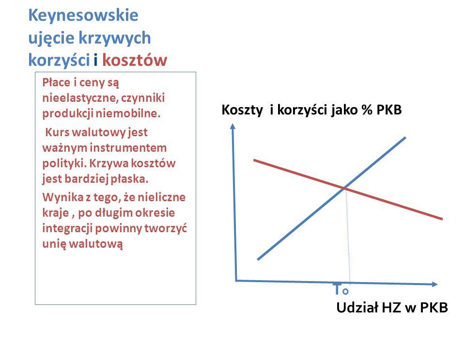 Keynesowskie ujęcie krzywych korzyści i kosztów Koszty i korzyści jako % PKB Płace i ceny są nieelastyczne, czynniki produkcji niemobilne. Kurs waluto