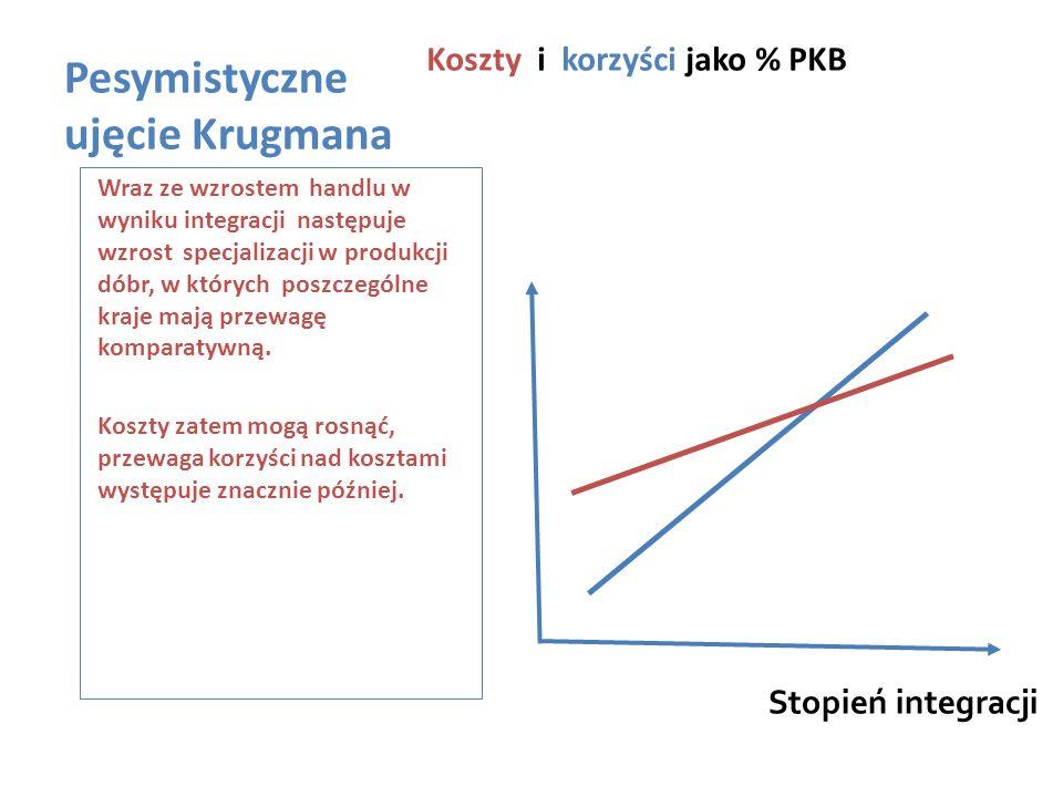 Pesymistyczne ujęcie Krugmana Koszty i korzyści jako % PKB Wraz ze wzrostem handlu w wyniku integracji następuje wzrost specjalizacji w produkcji dóbr, w których poszczególne kraje mają przewagę komparatywną.