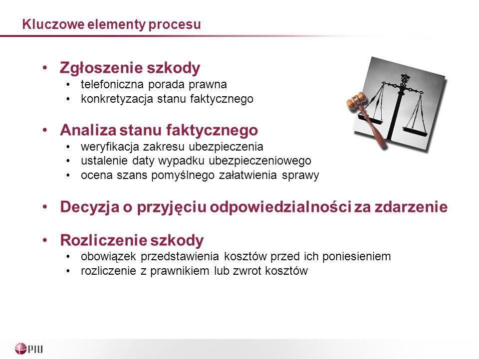 Kluczowe elementy procesu Projekt Kwota. Jak. Kto.