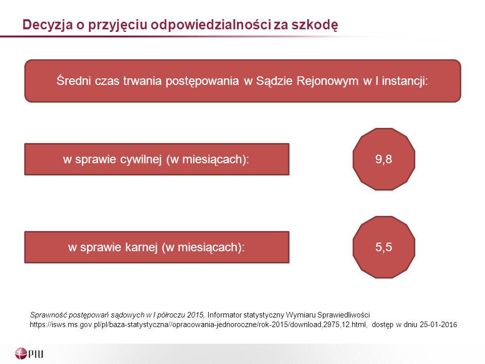 Decyzja o przyjęciu odpowiedzialności za szkodę Średni czas trwania postępowania w Sądzie Rejonowym w I instancji: w sprawie cywilnej (w miesiącach): 9,8 w sprawie karnej (w miesiącach): 5,5 Sprawność postępowań sądowych w I półroczu 2015, Informator statystyczny Wymiaru Sprawiedliwości https://isws.ms.gov.pl/pl/baza-statystyczna//opracowania-jednoroczne/rok-2015/download,2975,12.html, dostęp w dniu 25-01-2 016