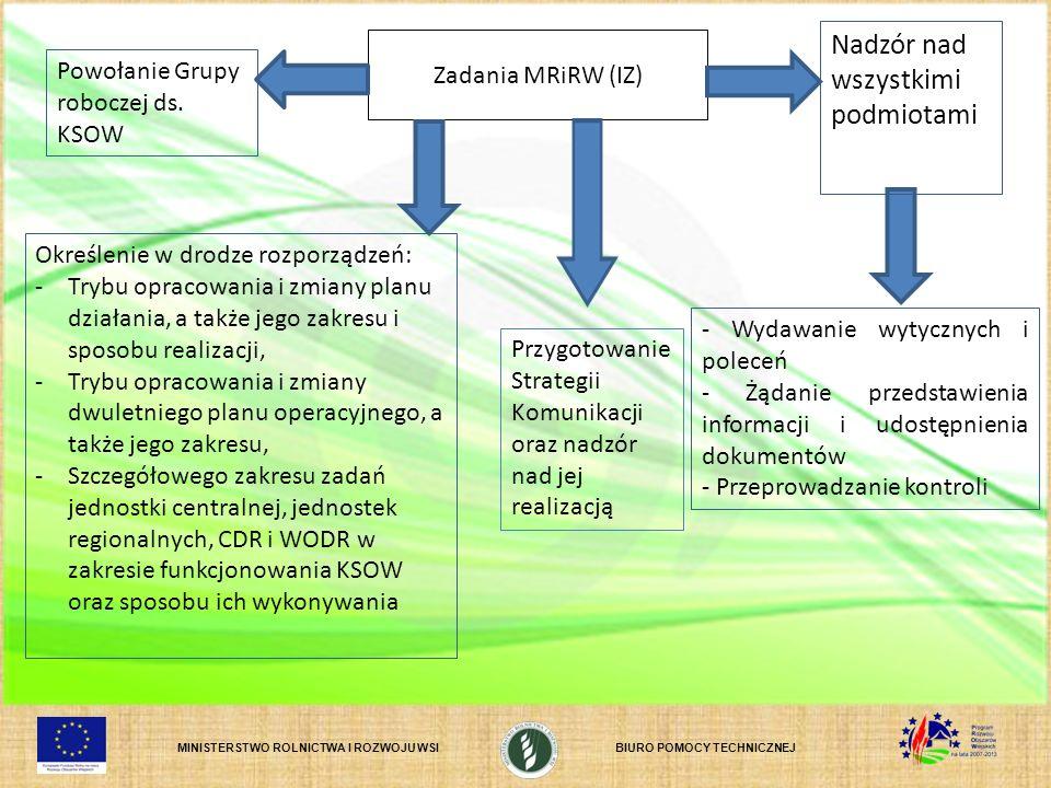 MINISTERSTWO ROLNICTWA I ROZWOJU WSIBIURO POMOCY TECHNICZNEJ Zadania MRiRW (IZ) Nadzór nad wszystkimi podmiotami Określenie w drodze rozporządzeń: -Trybu opracowania i zmiany planu działania, a także jego zakresu i sposobu realizacji, -Trybu opracowania i zmiany dwuletniego planu operacyjnego, a także jego zakresu, -Szczegółowego zakresu zadań jednostki centralnej, jednostek regionalnych, CDR i WODR w zakresie funkcjonowania KSOW oraz sposobu ich wykonywania Powołanie Grupy roboczej ds.