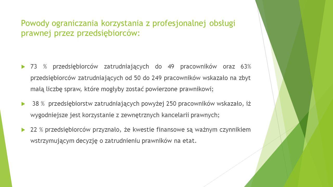Powody ograniczania korzystania z profesjonalnej obsługi prawnej przez przedsiębiorców:  73 % przedsiębiorców zatrudniających do 49 pracowników oraz 63% przedsiębiorców zatrudniających od 50 do 249 pracowników wskazało na zbyt małą liczbę spraw, które mogłyby zostać powierzone prawnikowi;  38 % przedsiębiorstw zatrudniających powyżej 250 pracowników wskazało, iż wygodniejsze jest korzystanie z zewnętrznych kancelarii prawnych;  22 % przedsiębiorców przyznało, że kwestie finansowe są ważnym czynnikiem wstrzymującym decyzję o zatrudnieniu prawników na etat.