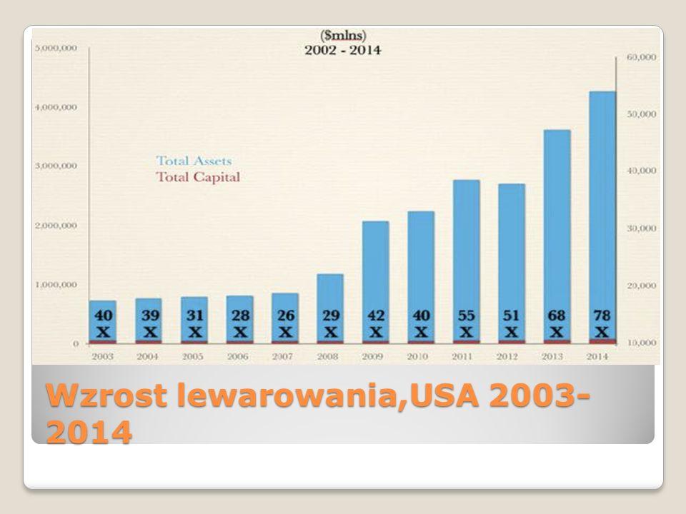 Wzrost lewarowania,USA 2003- 2014