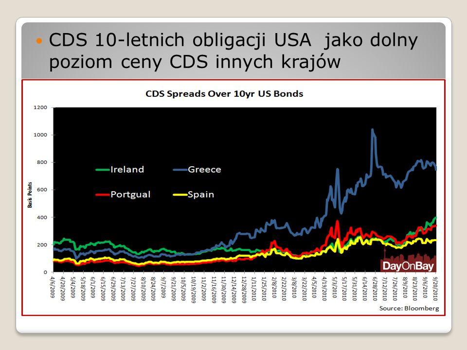 CDS 10-letnich obligacji USA jako dolny poziom ceny CDS innych krajów