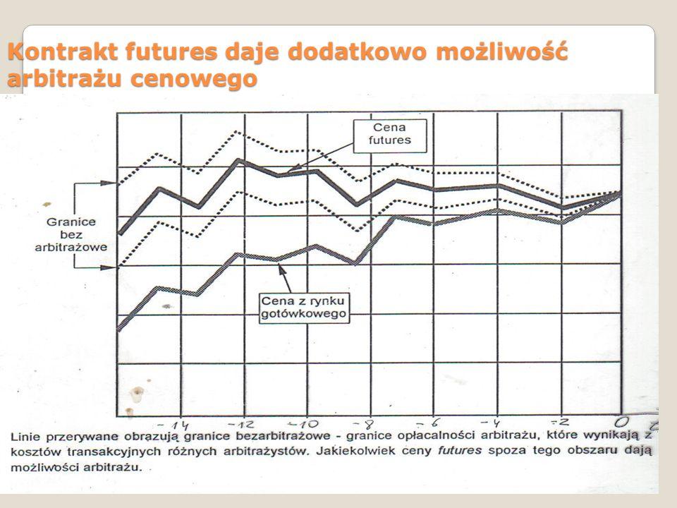 Kontrakt futures daje dodatkowo możliwość arbitrażu cenowego