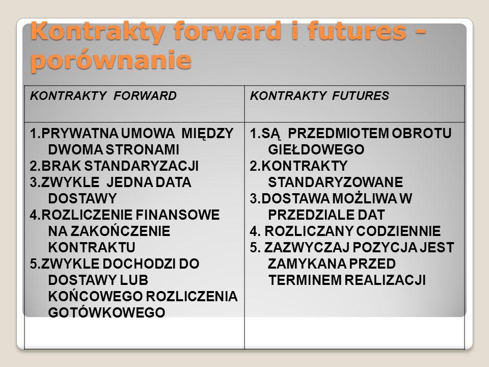 Kontrakty forward i futures - porównanie KONTRAKTY FORWARDKONTRAKTY FUTURES 1.PRYWATNA UMOWA MIĘDZY DWOMA STRONAMI 2.BRAK STANDARYZACJI 3.ZWYKLE JEDNA DATA DOSTAWY 4.ROZLICZENIE FINANSOWE NA ZAKOŃCZENIE KONTRAKTU 5.ZWYKLE DOCHODZI DO DOSTAWY LUB KOŃCOWEGO ROZLICZENIA GOTÓWKOWEGO 1.SĄ PRZEDMIOTEM OBROTU GIEŁDOWEGO 2.KONTRAKTY STANDARYZOWANE 3.DOSTAWA MOŻLIWA W PRZEDZIALE DAT 4.