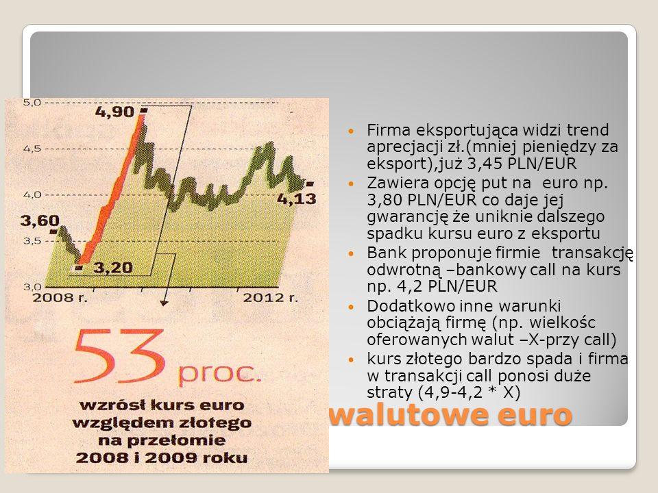 Gra firm w opcje walutowe euro Firma eksportująca widzi trend aprecjacji zł.(mniej pieniędzy za eksport),już 3,45 PLN/EUR Zawiera opcję put na euro np.