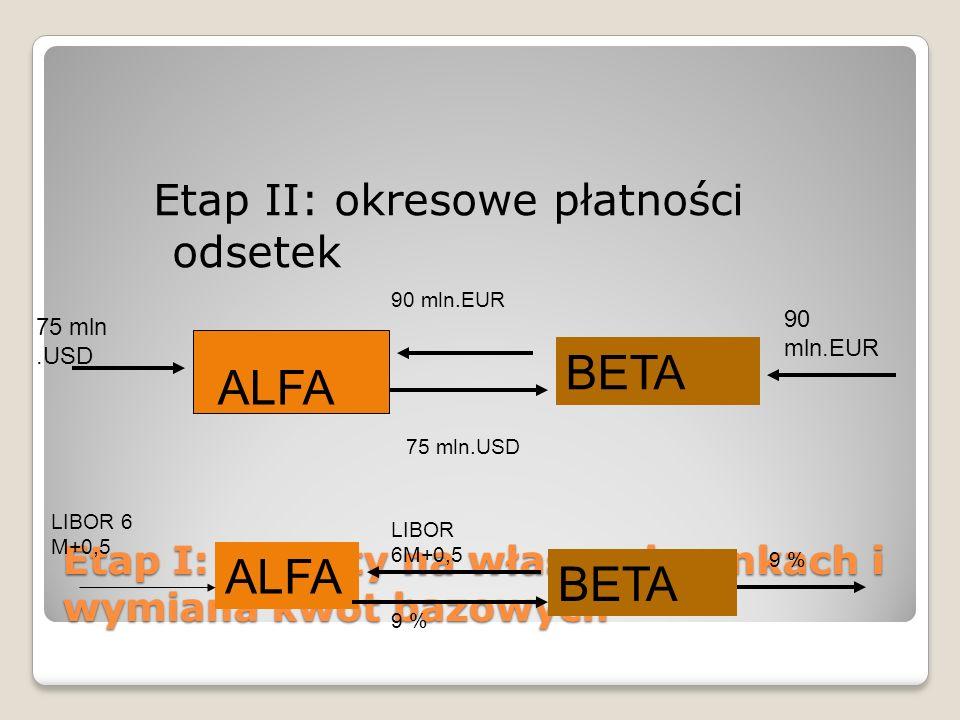 Etap I: kredyty na własnych rynkach i wymiana kwot bazowych Etap II: okresowe płatności odsetek ALFA BETA 75 mln.USD 90 mln.EUR 75 mln.USD 90 mln.EUR ALFA LIBOR 6 M+0,5 9 % BETA 9 %