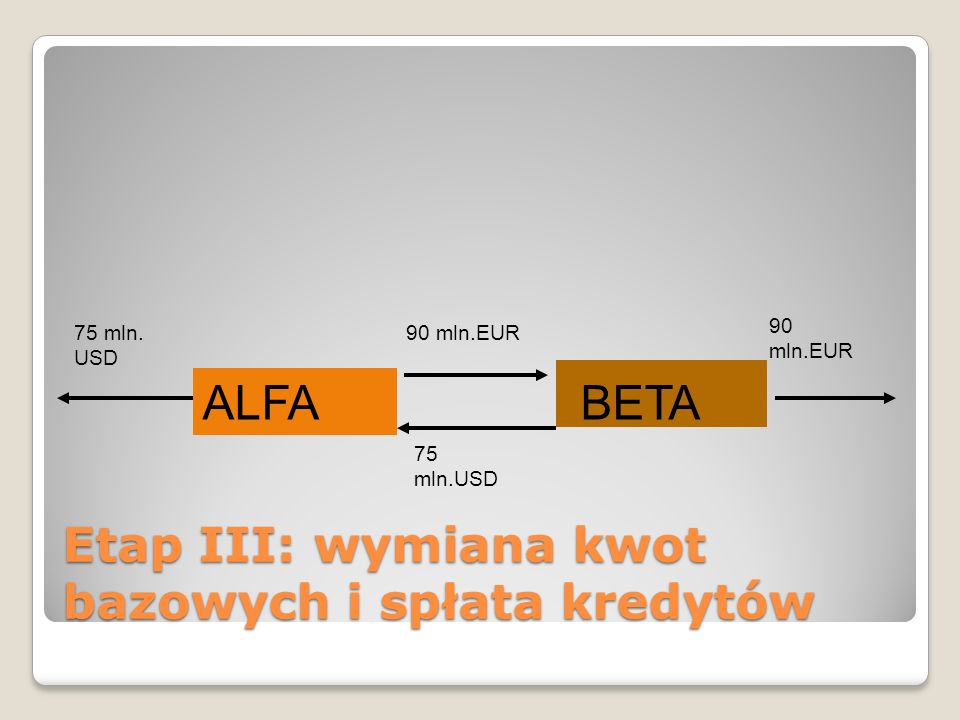 Etap III: wymiana kwot bazowych i spłata kredytów ALFABETA 75 mln. USD 90 mln.EUR 75 mln.USD 90 mln.EUR