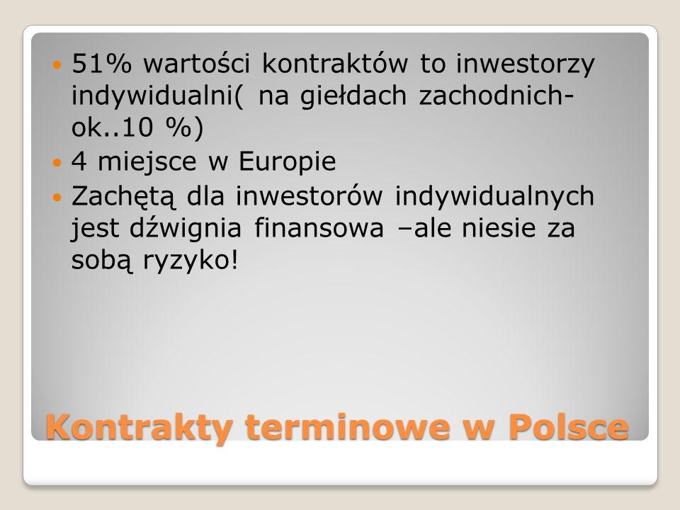 Kontrakty terminowe w Polsce 51% wartości kontraktów to inwestorzy indywidualni( na giełdach zachodnich- ok..10 %) 4 miejsce w Europie Zachętą dla inwestorów indywidualnych jest dźwignia finansowa –ale niesie za sobą ryzyko!