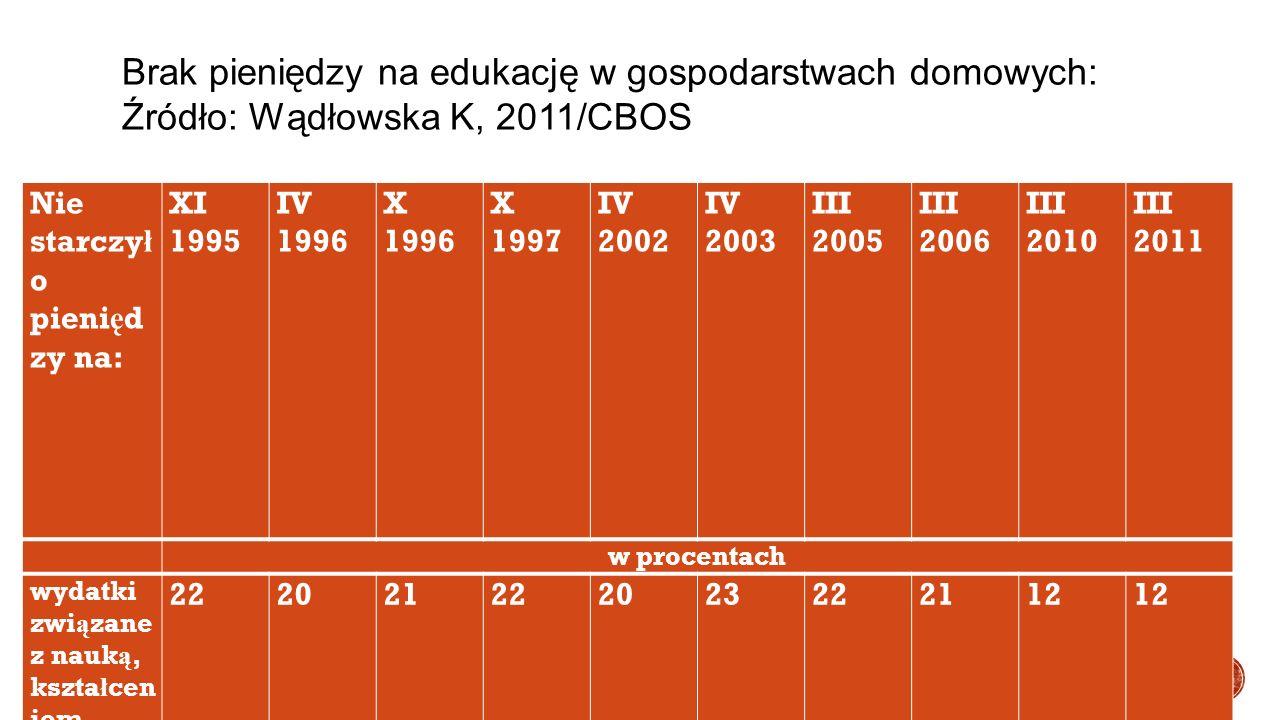 Brak pieniędzy na edukację w gospodarstwach domowych: Źródło: Wądłowska K, 2011/CBOS Nie starczy ł o pieni ę d zy na: XI 1995 IV 1996 X 1996 X 1997 IV