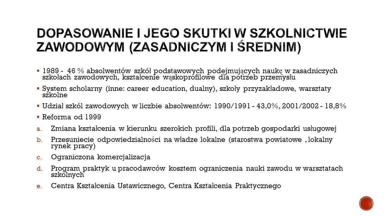  1989 - 46 % absolwentów szkó ł podstawowych podejmuj ą cych nauk ę w zasadniczych szko ł ach zawodowych, kszta ł cenie w ą skoprofilowe dla potrzeb
