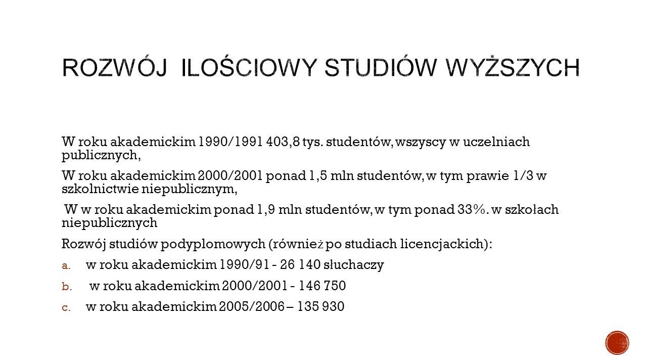 W roku akademickim 1990/1991 403,8 tys.