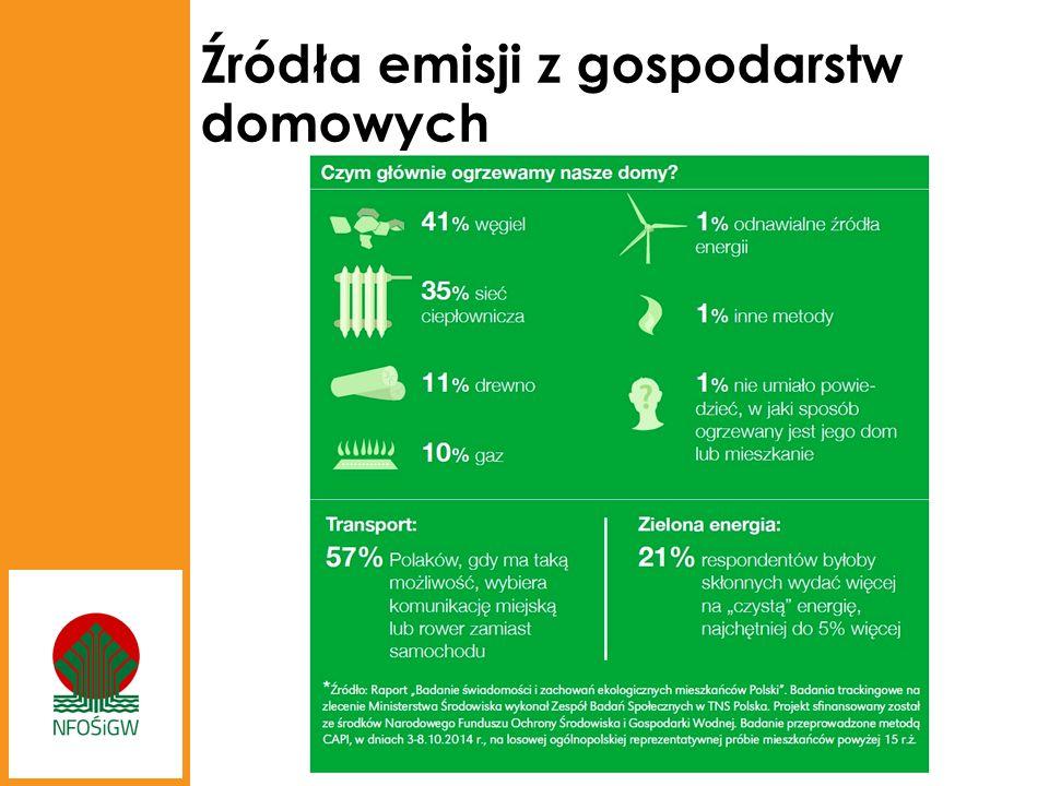 Źródła emisji z gospodarstw domowych
