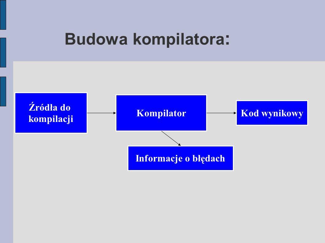 Budowa kompilatora : Źródła do kompilacji Kompilator Kod wynikowy Informacje o błędach