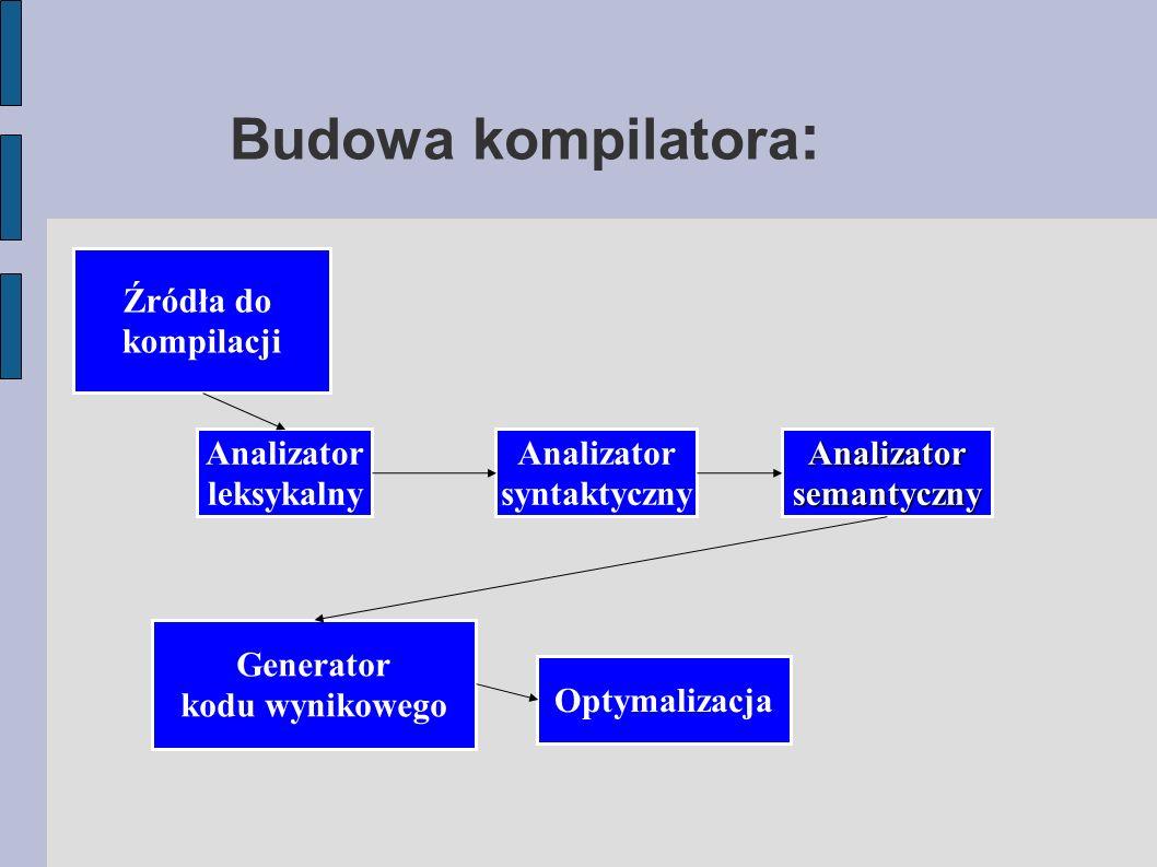 Budowa kompilatora : Źródła do kompilacji Generator kodu wynikowego Analizator leksykalny Analizator syntaktycznyAnalizatorsemantyczny Optymalizacja