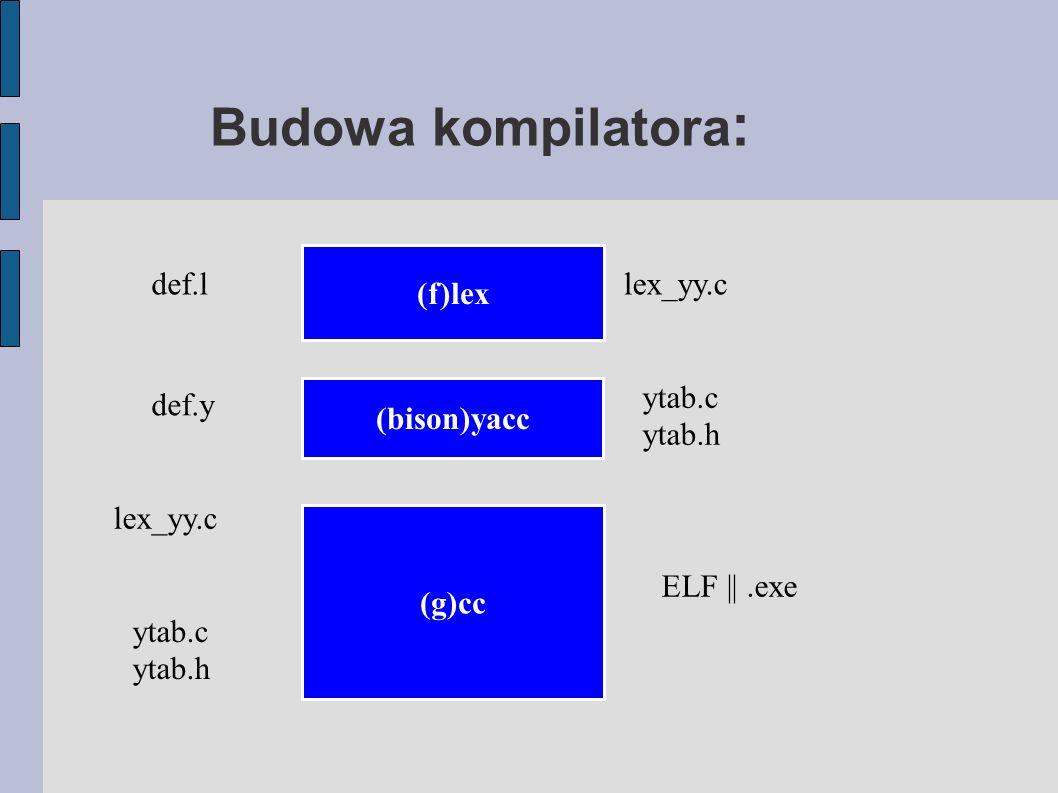Analizator semantyczny : - Kontrola typów - Właściwy przepływ sterowania - Sprawdzenie niepowtarzalności nazw - Różne inne testy związane z nazwami