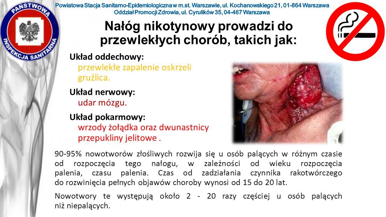 Układ oddechowy: przewlekłe zapalenie oskrzeli gruźlica. Układ nerwowy: udar mózgu. Układ pokarmowy: wrzody żołądka oraz dwunastnicy przepukliny jelit