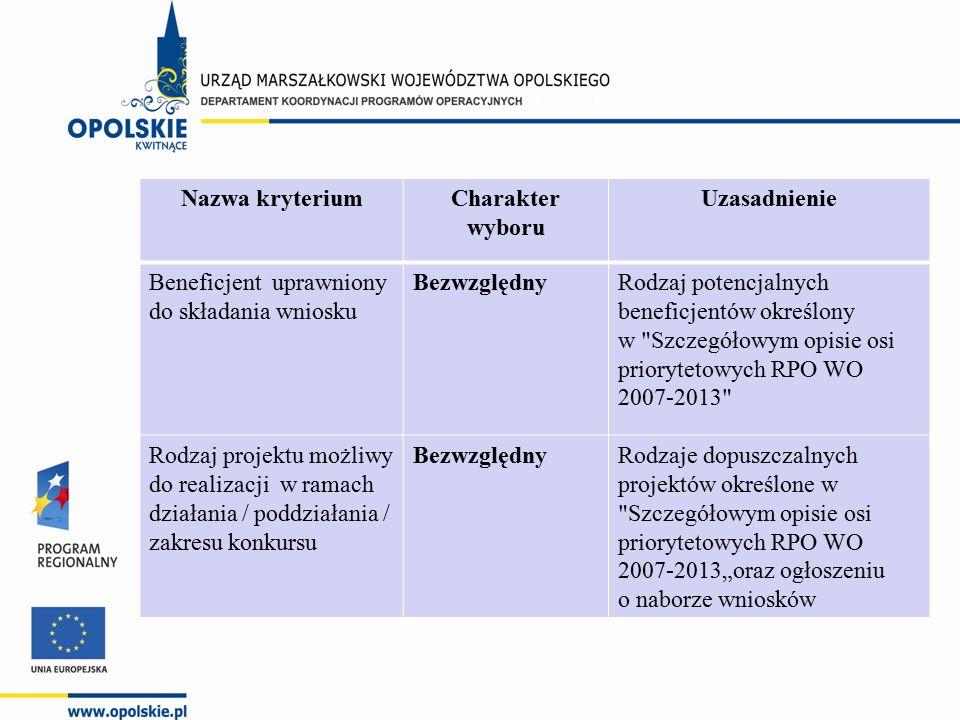 """Nazwa kryteriumCharakter wyboru Uzasadnienie Beneficjent uprawniony do składania wniosku BezwzględnyRodzaj potencjalnych beneficjentów określony w Szczegółowym opisie osi priorytetowych RPO WO 2007-2013 Rodzaj projektu możliwy do realizacji w ramach działania / poddziałania / zakresu konkursu BezwzględnyRodzaje dopuszczalnych projektów określone w Szczegółowym opisie osi priorytetowych RPO WO 2007-2013""""oraz ogłoszeniu o naborze wniosków"""
