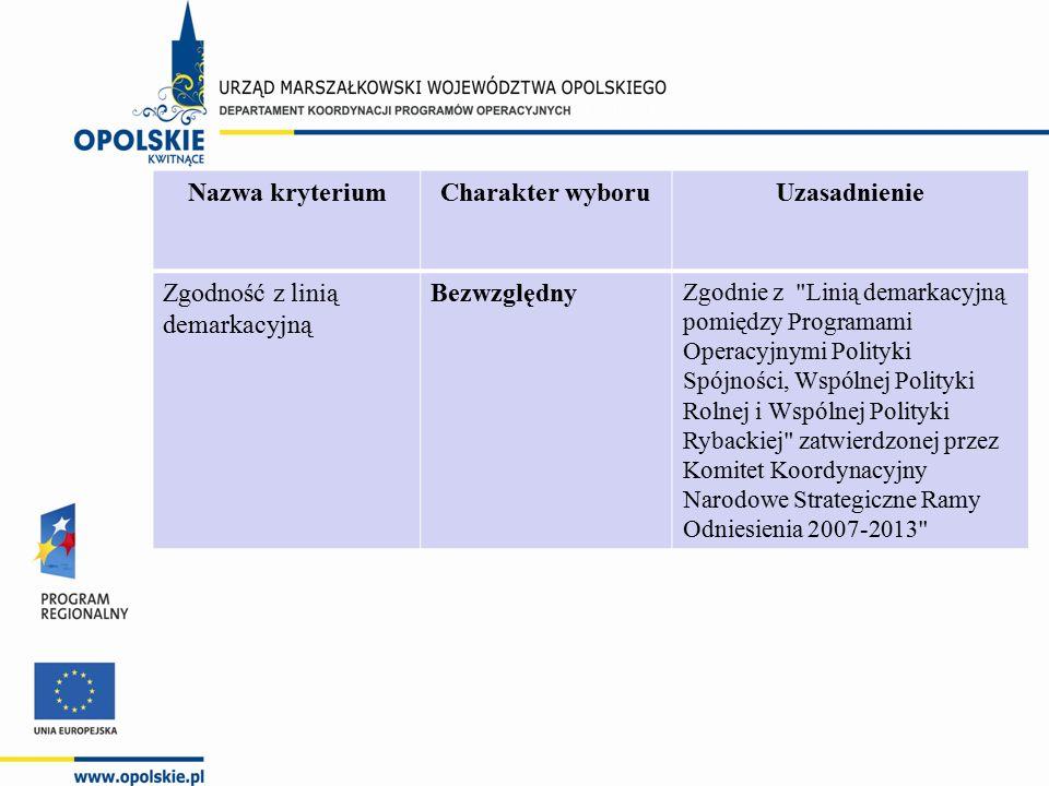 Nazwa kryteriumCharakter wyboruUzasadnienie Zgodność z linią demarkacyjną Bezwzględny Zgodnie z Linią demarkacyjną pomiędzy Programami Operacyjnymi Polityki Spójności, Wspólnej Polityki Rolnej i Wspólnej Polityki Rybackiej zatwierdzonej przez Komitet Koordynacyjny Narodowe Strategiczne Ramy Odniesienia 2007-2013