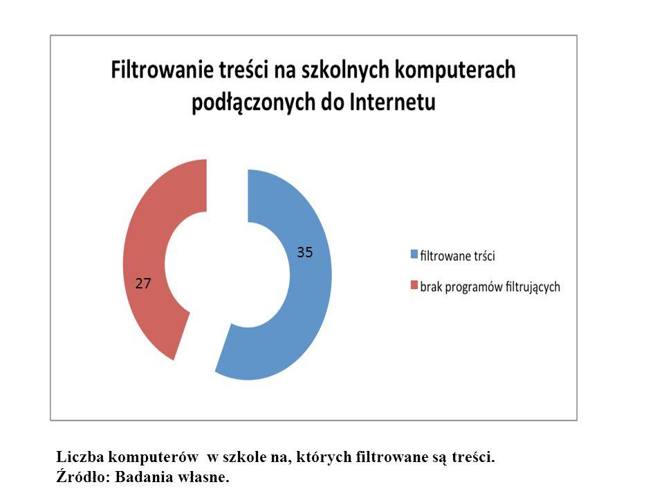 27 35 Liczba komputerów w szkole na, których filtrowane są treści. Źródło: Badania własne.