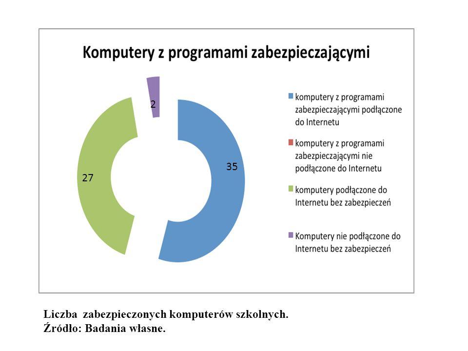 Liczba zabezpieczonych komputerów szkolnych. Źródło: Badania własne. 27 35 2