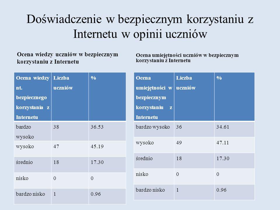 Doświadczenie w bezpiecznym korzystaniu z Internetu w opinii uczniów Ocena wiedzy nt. bezpiecznego korzystania z Internetu Liczba uczniów % bardzo wys