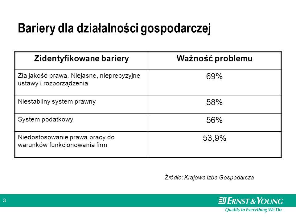 3 Bariery dla działalności gospodarczej Zidentyfikowane barieryWażność problemu Zła jakość prawa.